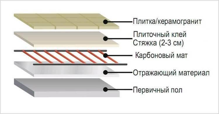 Укладка керамогранита на теплый пол