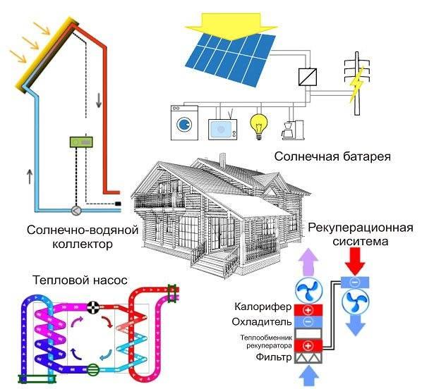 12 домашних накопителей энергии, которые могут соперничать с тесла powerwall 2.0