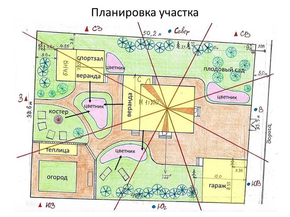 Освоение земельной площади с нуля: как распланировать обустройство участка, с чего начинать работу