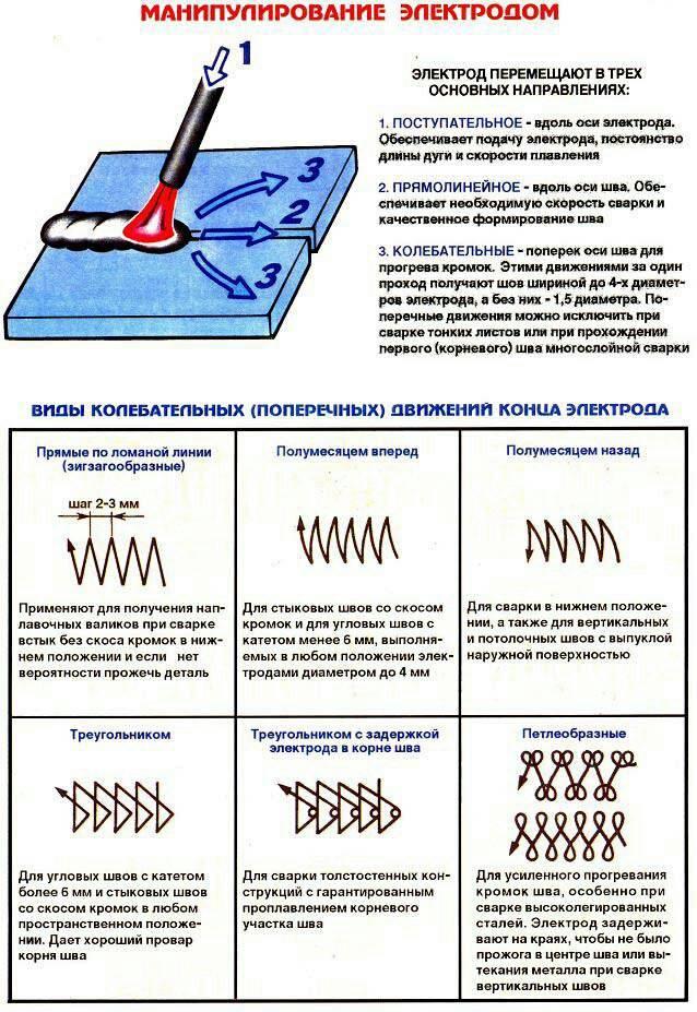 Как правильно варить электросваркой?