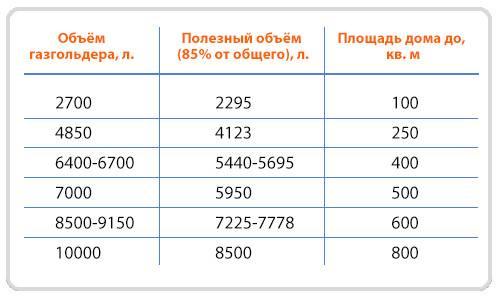 Расчет расхода газа на отопление дома: примеры, формулы, нормы расхода