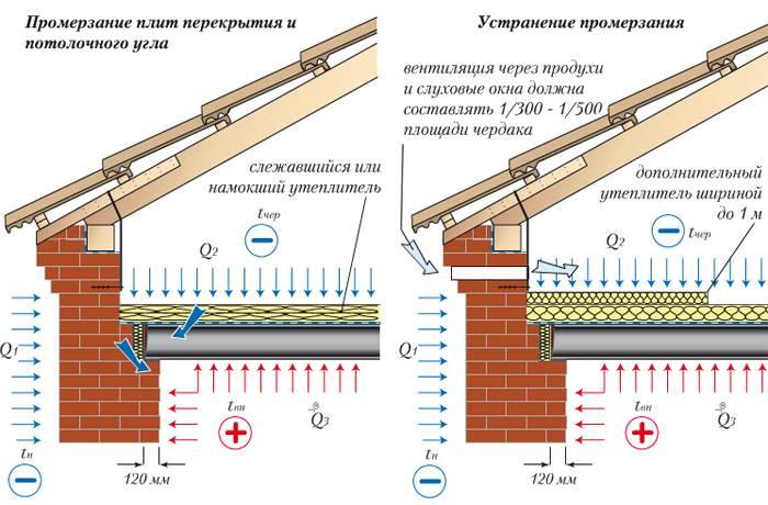 Утепление чердака в доме с холодной крышей: выбор материала и этапы работ