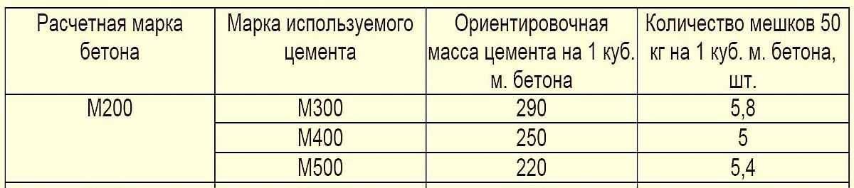 Сколько ведер цемента содержится в мешках 20, 25 и 50 кг?