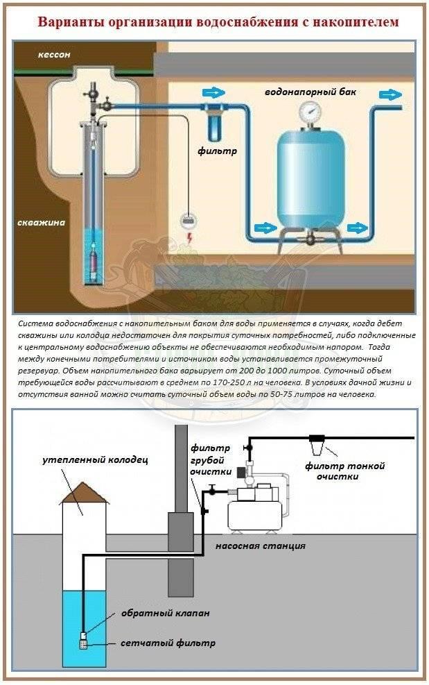 Накопительный бак для водоснабжения – настоящее спасение при перебоях с водой