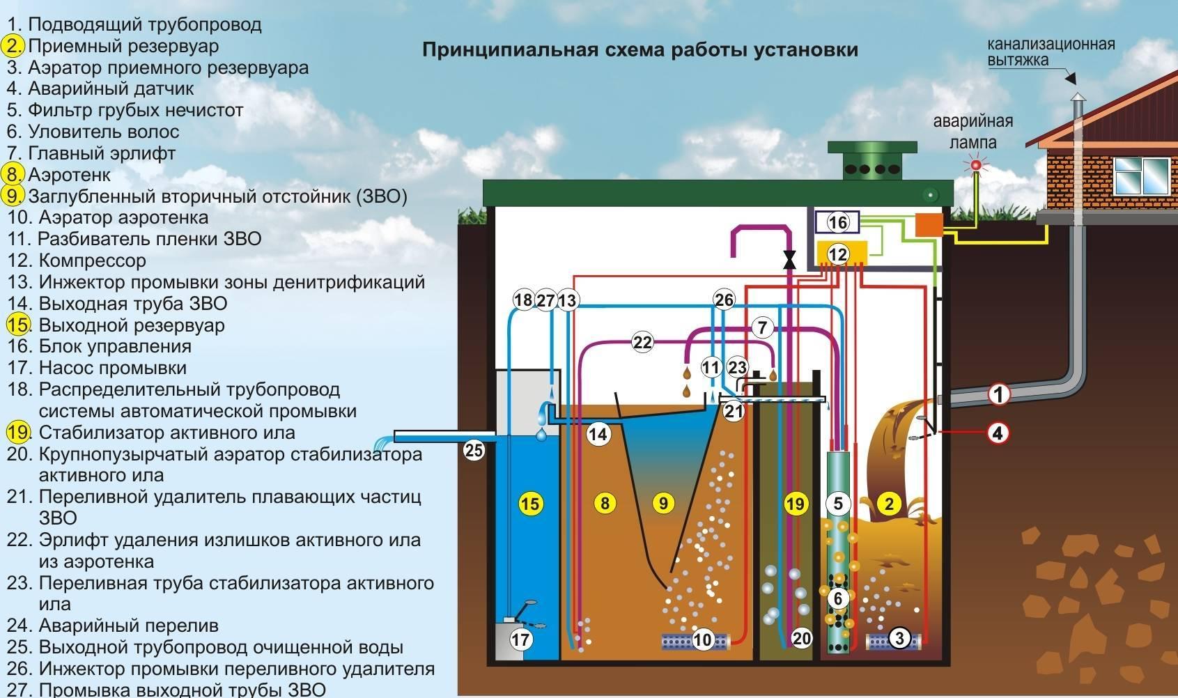Чем отличается септик от выгребной ямы   все о септиках