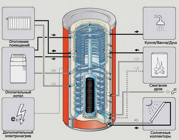 Обвязка теплоаккумулятора: схемы, пояснения, принцип работы