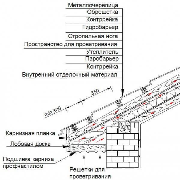 Установка обрешетки на крышу из металлочерепицы