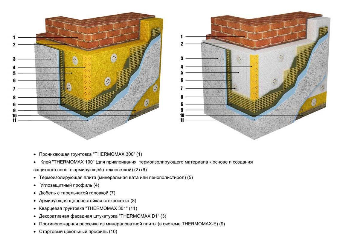 Фасадная штукатурка для наружных работ — особенности материала
