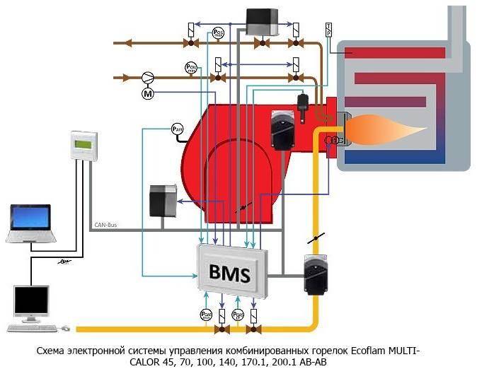 Автоматика газового котла