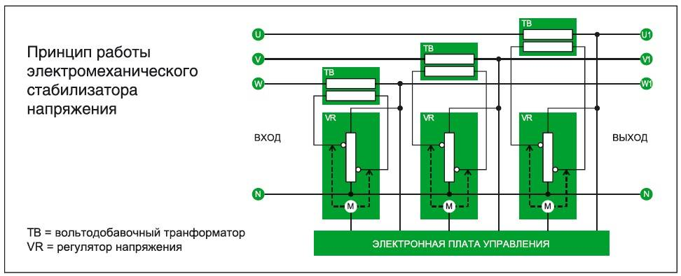 Особенности явления феррорезонанса в трансформаторах напряжения