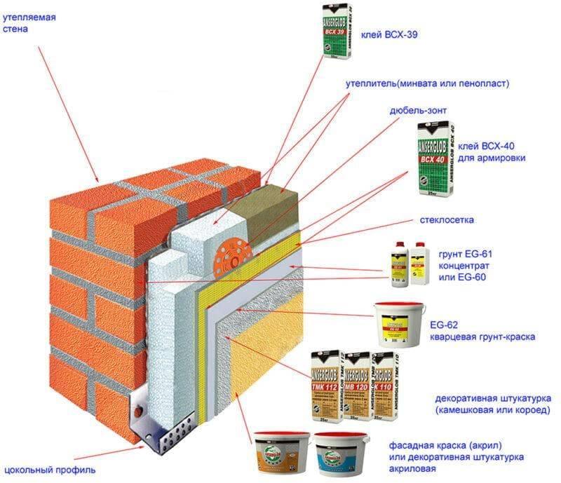Отделка фасада нанесением штукатурки на утеплитель