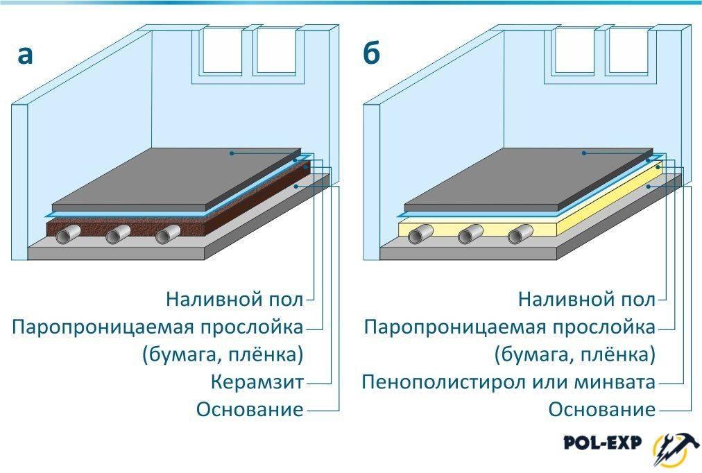 Наливной пол на цементной основе: самовыравнивающийся пол из акрил цемента, какой лучше использовать, чтобы сделать залив для туалета - гипсовый или цементный