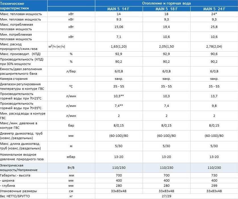 Настенный газовый котёл - преимущества и недостатки модели