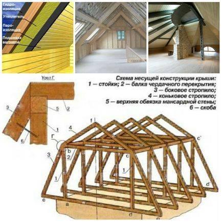 Виды мансардных крыш: конструктивные особенности, преимущества и недостатки