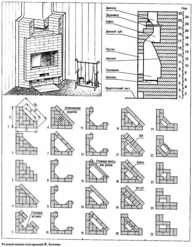 Как построить камин своими руками: чертежи и схемы, пошаговая инструкция