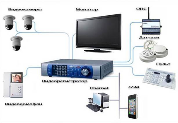 Видеонаблюдение для частного дома и основные шаги самостоятельного монтажа