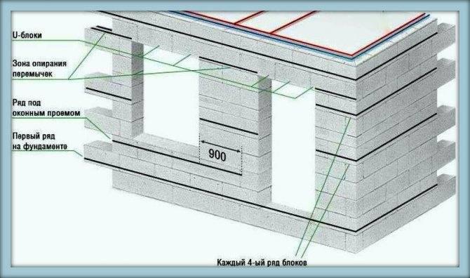 Перегородки из газобетонных блоков: выбор материала + монтаж