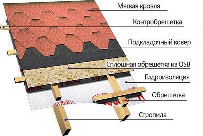 Кровельный пирог для плоской кровли - какой состав покрытия, фото и видео примеры
