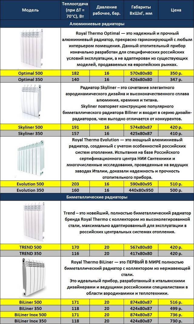 Трубчатые радиаторы отопления: стальные батареи, разновидности, преимущества