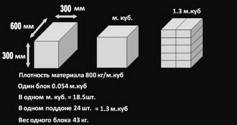 Состав пеноблока: виды, характеристики пенобетонных блоков. особенности кладки