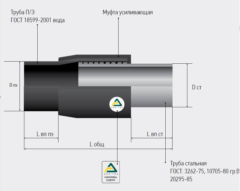 Соединение полиэтиленовых труб со стальными — мир водоснабжения и канализации