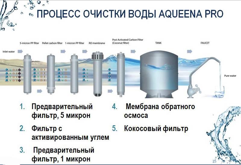 Фильтры для воды zepter: особенности и разновидности - mobilspecstroy.ru