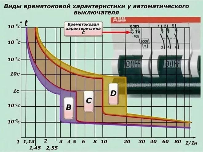 Ап50б 3мт 40а, 50а и 63а автоматический выключатель кэаз