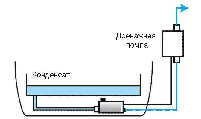 Вакуумирование кондиционера своими руками: общие правила + инструктаж по проведению работ