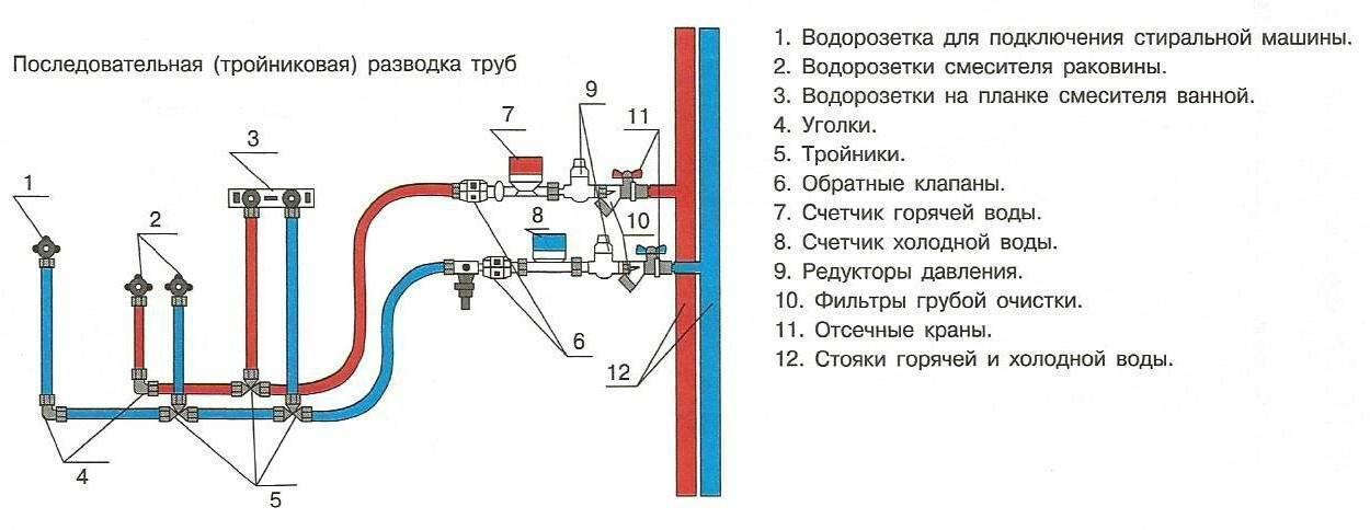 Промывка трубопроводов водоснабжения гвс, хвс и отопления в москве - цена через оферту