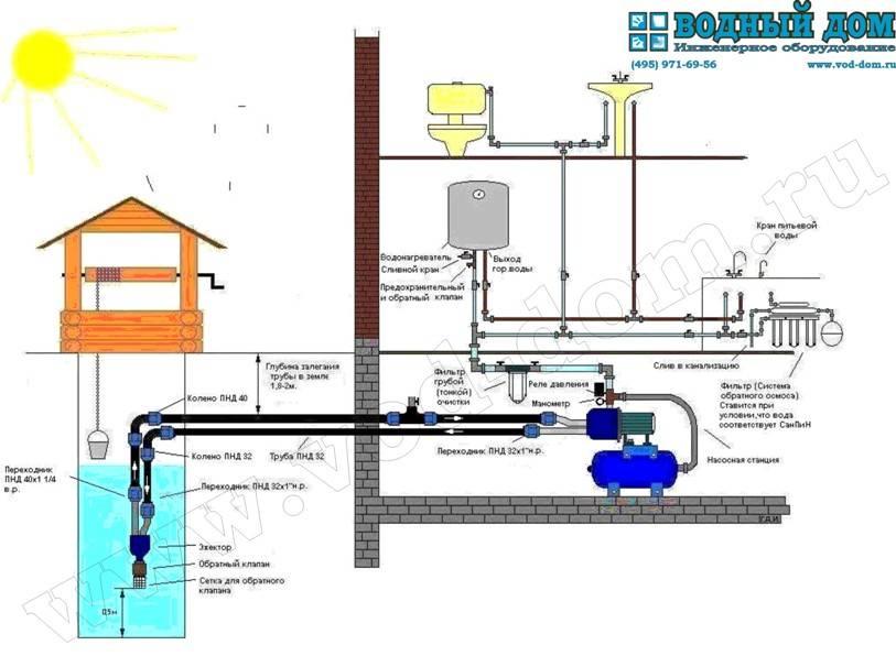Подключение скважины к дому схема