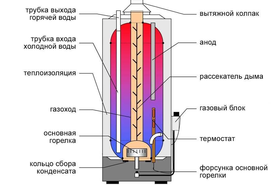 Принципы работы и как устроены водонагреватели различных типов
