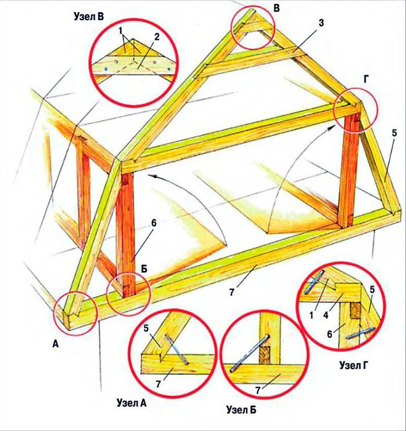 Мансардная крыша своими руками — чертежи, инструкции, советы