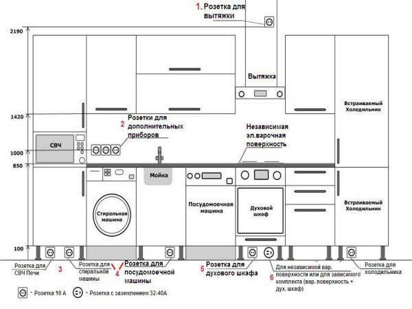 Расположение розеток на кухне - сколько нужно, правила размещения, зоны подключения и перенос