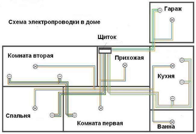 Схема электропроводки: проектирование, разбор сокращений и условных обозначений (115 фото) – строительный портал – strojka-gid.ru