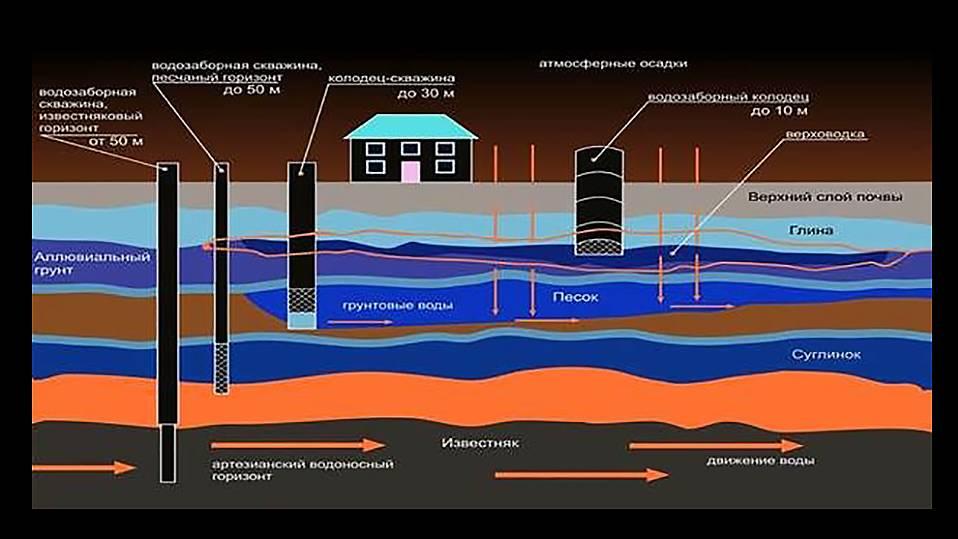 Водный налог. налог на скважину с 1 января 2020 года