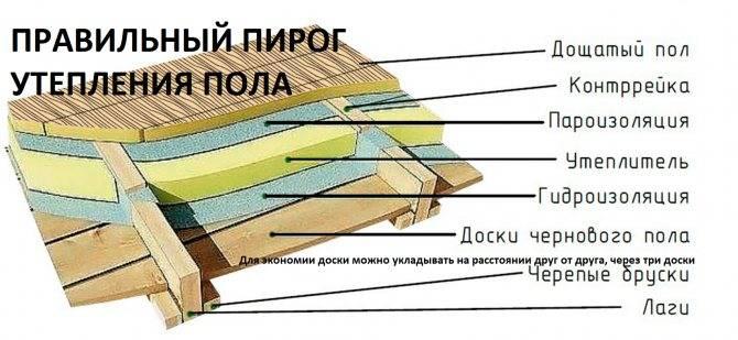 Способы гидроизоляции пола в деревянном доме