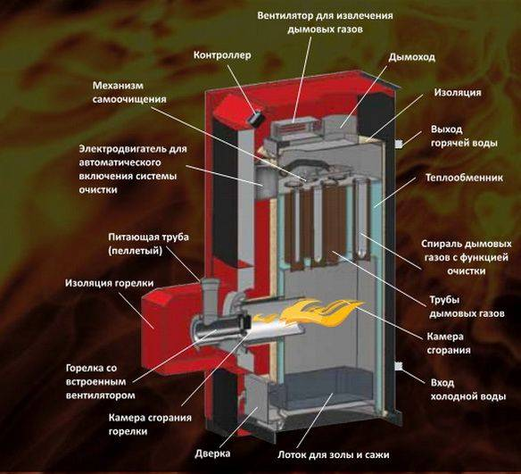 Реальное отопление пеллетами – отзывы владельцев котлов и печей