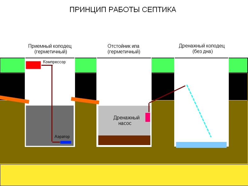 Что лучше: выгребная яма или накопительный септик?