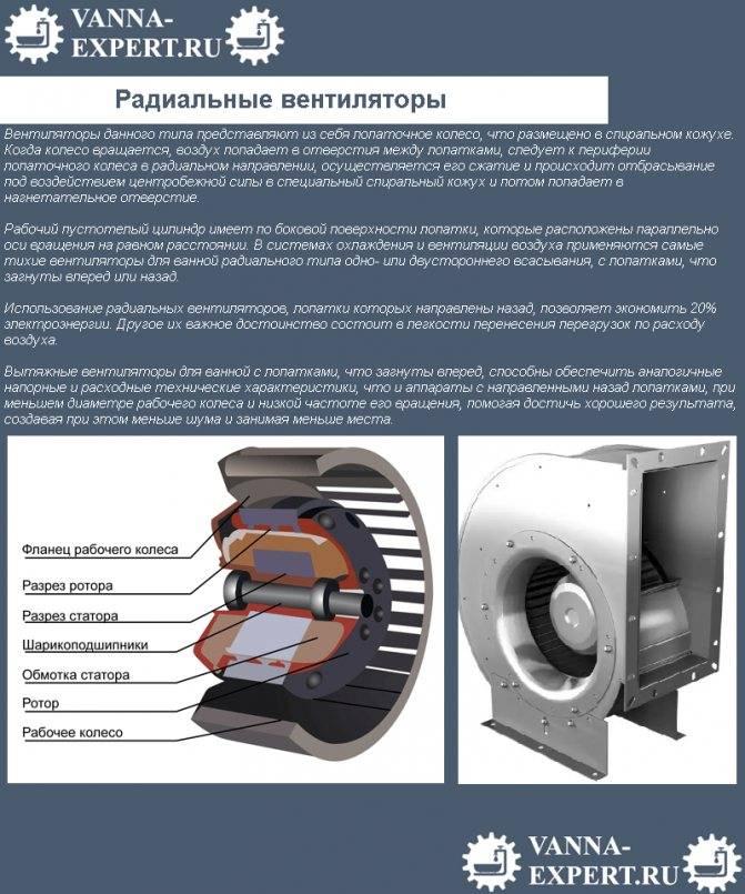Центробежные вентиляторы и их применение: разновидности и способы монтажа