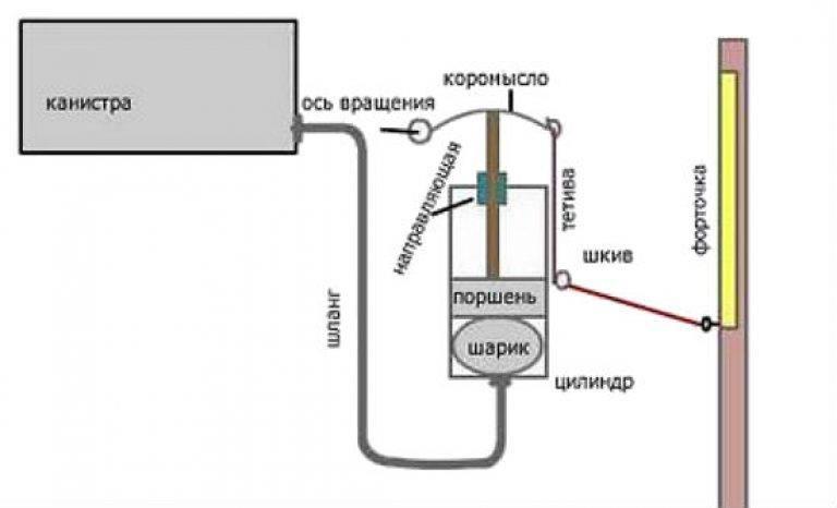 Особенности вентиляции теплицы