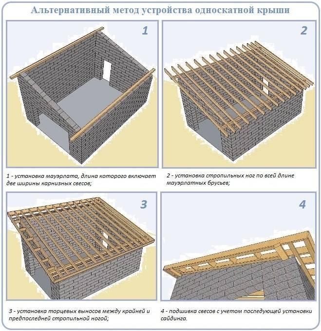 Виды конструкций крыш для гаража — изучаем главное