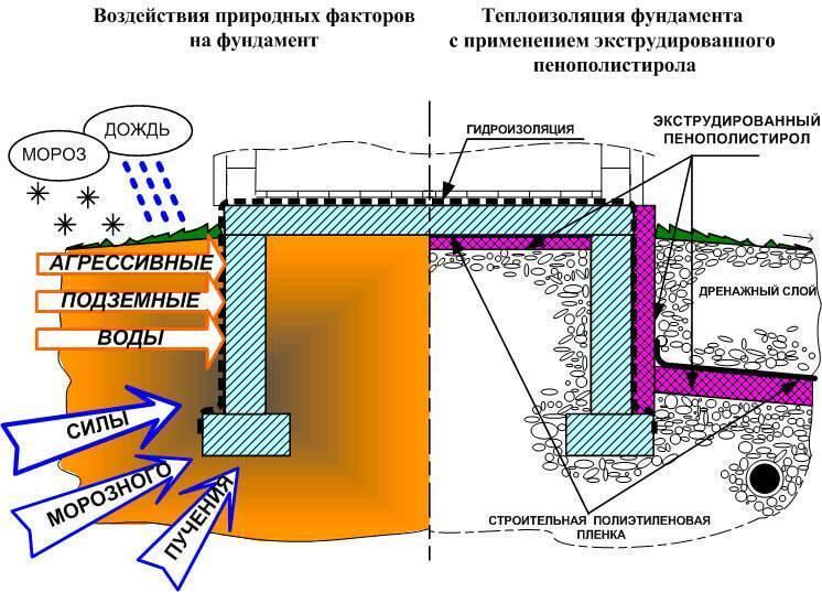 Утепление фундамента дома снаружи пенополистиролом