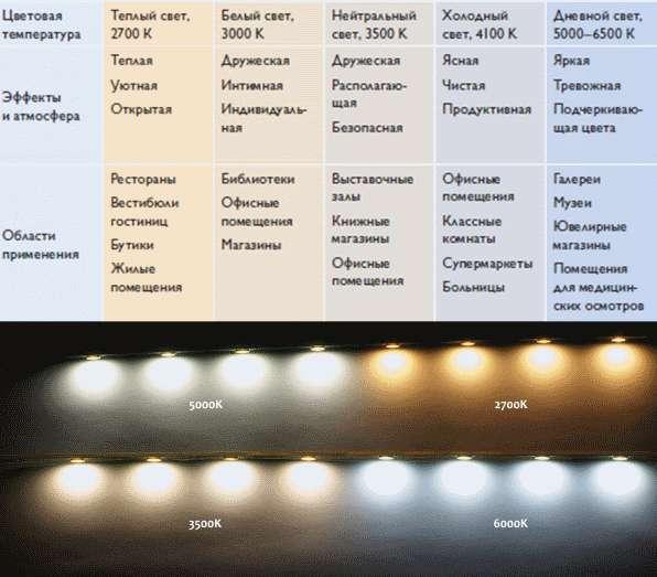 Освещенность. характеристики освещения и способы их улучшения.