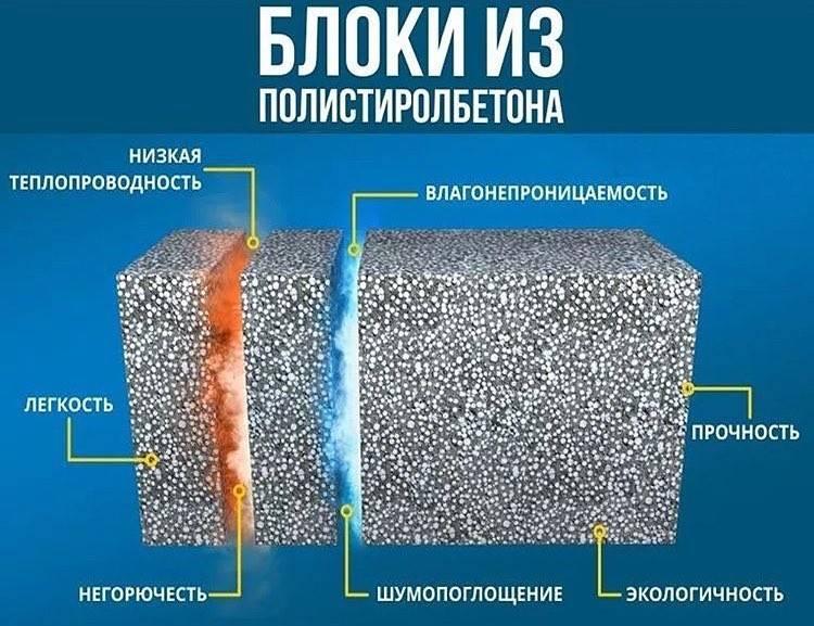 Пенополистирольные блоки. плюсы, минусы, технические характеристики
