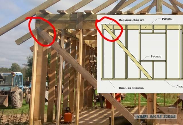 Как сделать обвязку каркасного дома своими руками |
