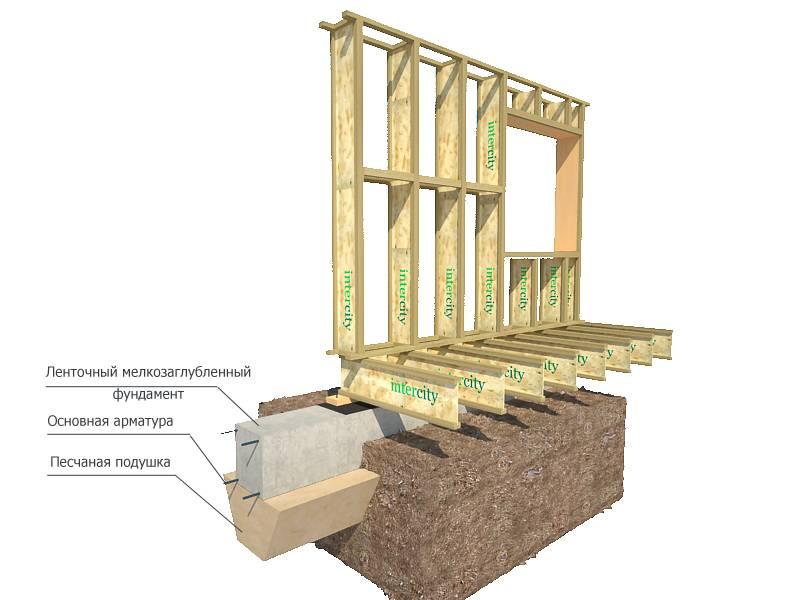 Каркасный дом своим и руками. плюсы каркасного строительства. подготовка участка для строительства каркасного дома. фундамент для каркасника. | строй сам