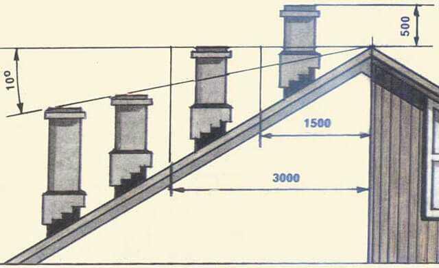 Высота вентиляционной трубы над крышей снипы нормы