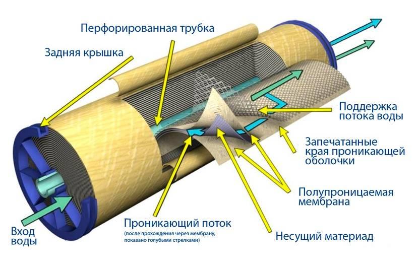 Что из себя представляют мембранные фильтры для очистки воды и как они различаются по типам