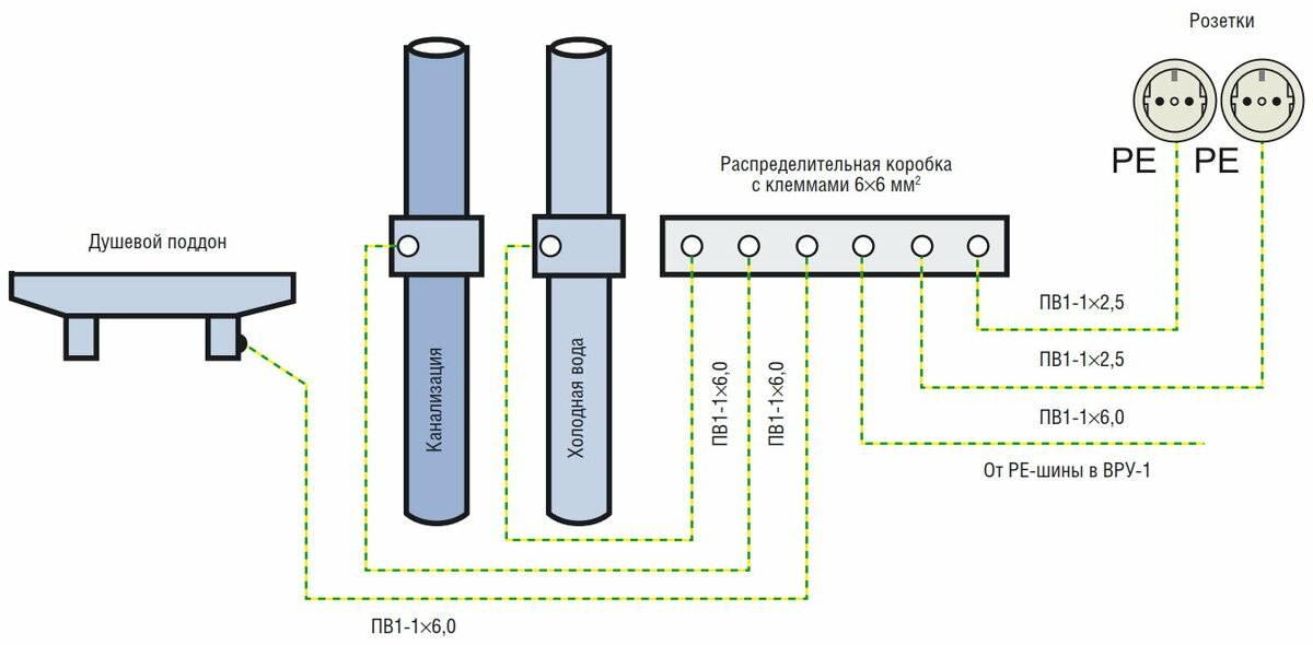 Коробка уравнивания потенциалов, управление и заземление тока