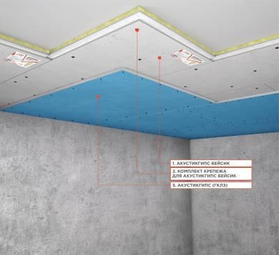 Звукоизоляция потолка в квартире под натяжной потолок: необходимые материалы и методы для монтажа своими руками